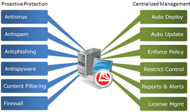 Bitdefender's Centralized Management