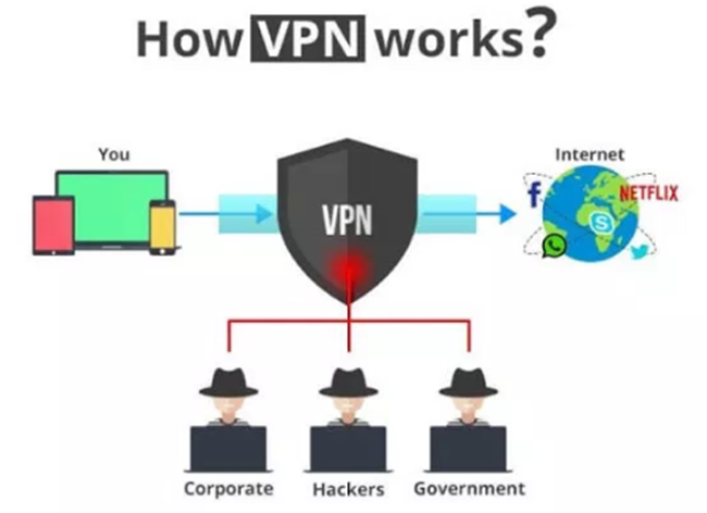 How AVG VPN Works