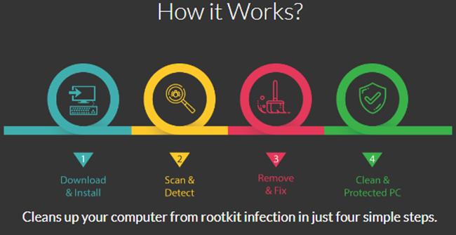 Rootkit Detection